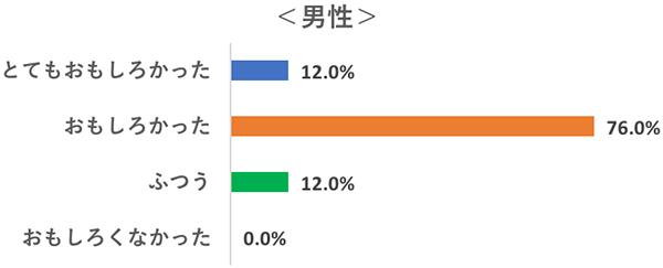映画『マローボーン家の掟』男女ペア限定部活:鑑賞者アンケート