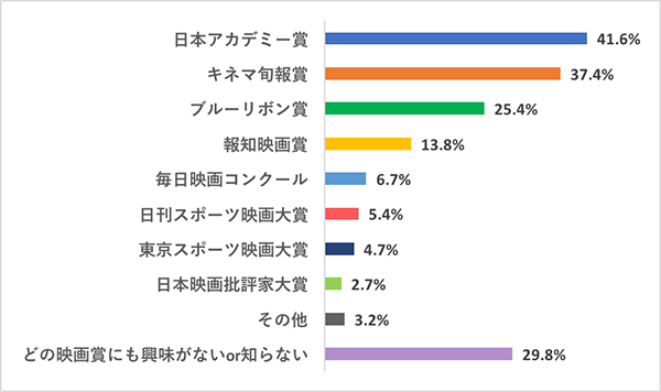 女子の本音調査:映画好き女子が信頼を寄せる日本の映画賞・映画祭の催しランキングQ1