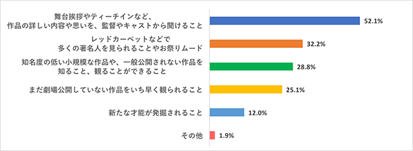 女子の本音調査:映画好き女子が信頼を寄せる日本の映画賞・映画祭の催しランキングQ2