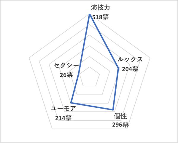 イイ男セレクションランキング2019<国内20代俳優 総合ランキング>神木隆之介