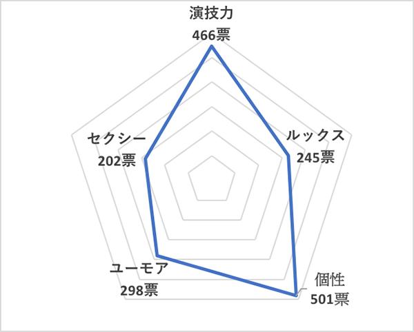 イイ男セレクションランキング2019<国内20代俳優 総合ランキング>菅田将暉