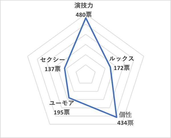 イイ男セレクションランキング2019<国内20代俳優 総合ランキング>柳楽優弥