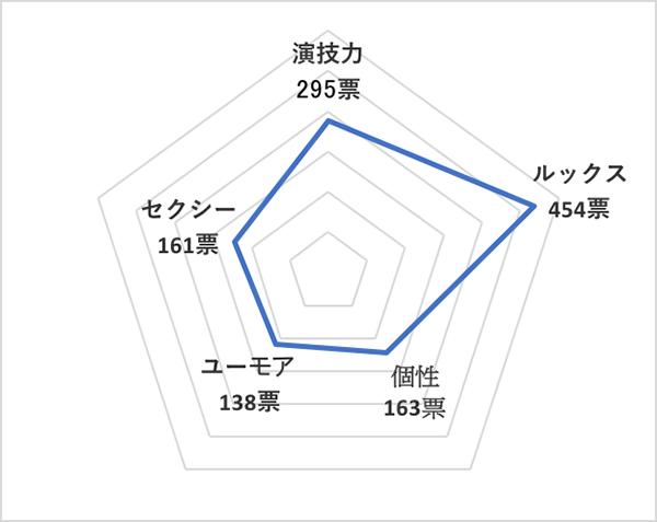 イイ男セレクションランキング2019<国内20代俳優 総合ランキング>山﨑賢人