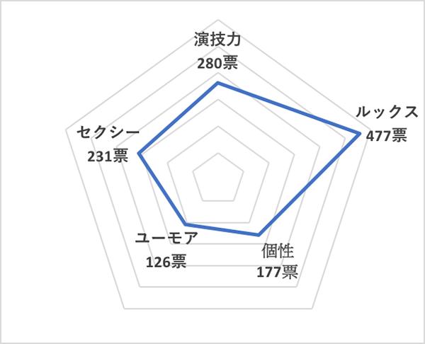 イイ男セレクションランキング2019<国内20代俳優 総合ランキング>吉沢亮