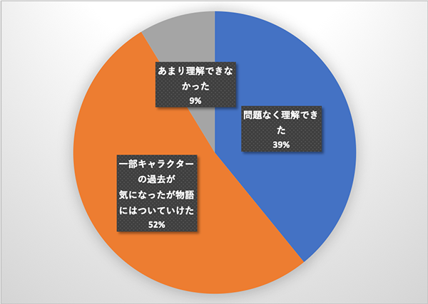 劇場版『ダウントン・アビー』部活アンケートQ5ドラマを観ていない方のみグラフ