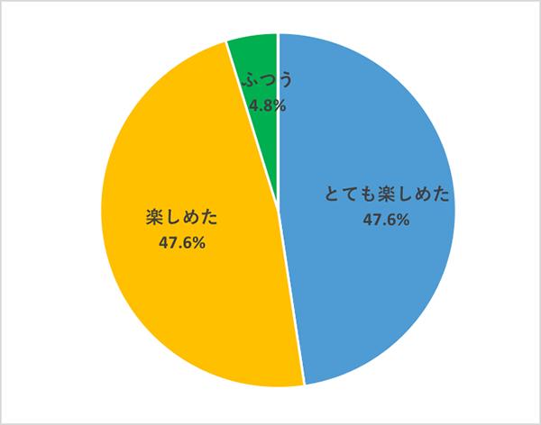 映画『スキャンダル』部活アンケートQ3