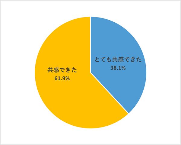 映画『スキャンダル』部活アンケートQ5