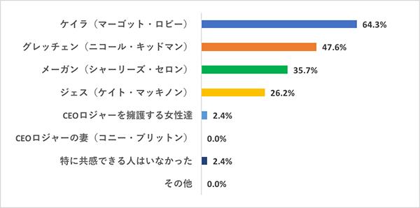 映画『スキャンダル』部活アンケートQ6