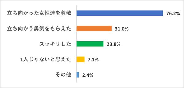 映画『スキャンダル』部活アンケートQ8