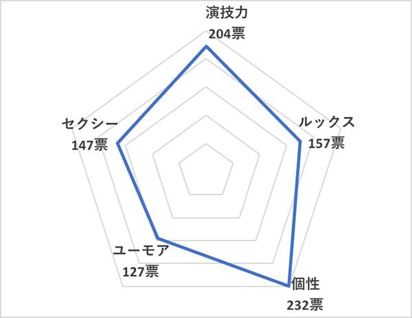 イイ男セレクションランキング2020<海外20代俳優 総合ランキング>エズラ・ミラー