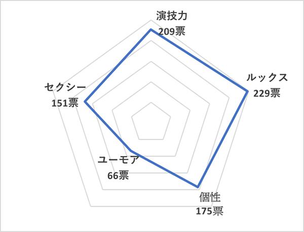 イイ男セレクションランキング2020<海外20代俳優 総合ランキング>ティモシー・シャラメ