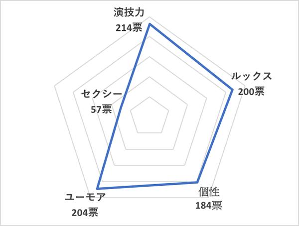 イイ男セレクションランキング2020<海外20代俳優 総合ランキング>トム・ホランド