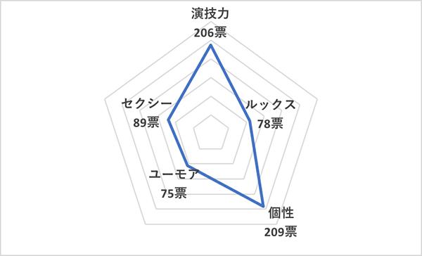 イイ男セレクションランキング2020<海外30代俳優 総合ランキング>アダム・ドライバー