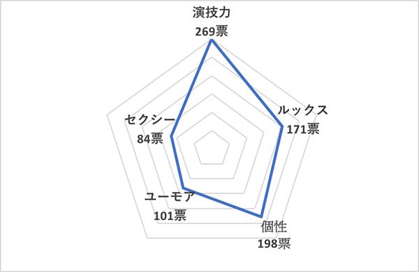 イイ男セレクションランキング2020<海外30代俳優 総合ランキング>エディ・レッドメイン