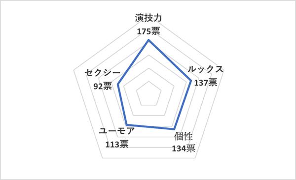 イイ男セレクションランキング2020<海外30代俳優 総合ランキング>タロン・エガートン