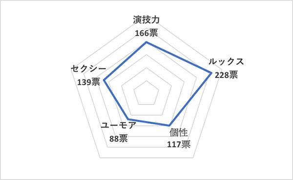 イイ男セレクションランキング2020<海外30代俳優 総合ランキング>ザック・エフロン