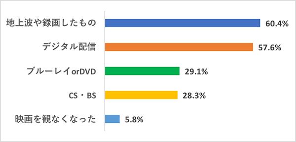 コロナ渦のみんなの映画生活調査1-Q1グラフ