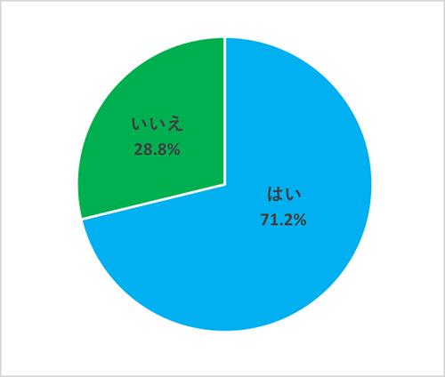 コロナ渦のみんなの映画生活調査2-Q1グラフ