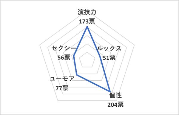 イイ男セレクションランキング2020<海外40代俳優 総合ランキング>ベネディクト・カンバーバッチ、チャート