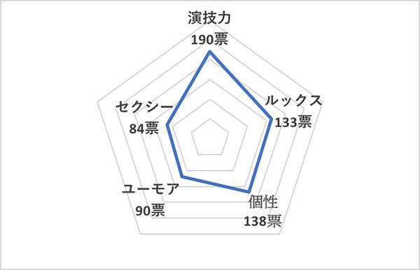 イイ男セレクションランキング2020<海外40代俳優 総合ランキング>ユアン・マクレガー、チャート