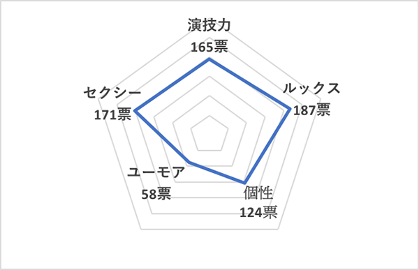 イイ男セレクションランキング2020<海外40代俳優 総合ランキング>ジュード・ロウ、チャート