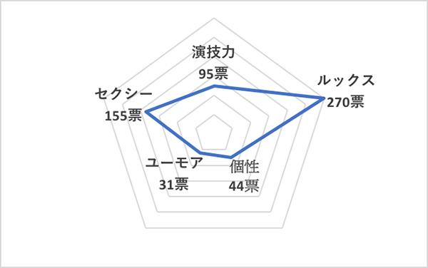 イイ男セレクションランキング2020<海外40代俳優 総合ランキング>オーランド・ブルーム、チャート
