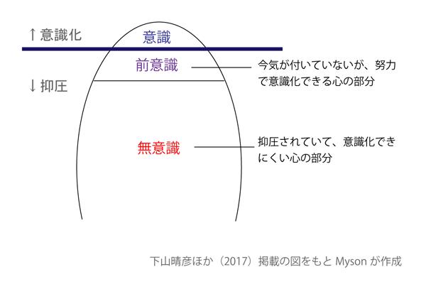 """ジークムント・フロイトの精神分析理論""""意識・前意識・無意識""""の図"""