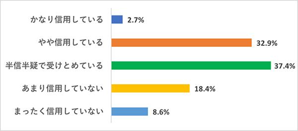 ジャーナリズムの意義を問う映画特集用アンケート結果:Q:日本政府が発信する情報を信じますか?
