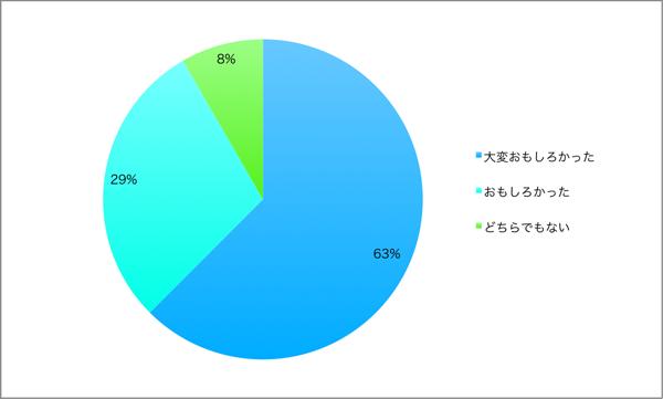 映画『映画 えんとつ町のプペル』部活アンケート結果グラフ:おもしろかったかどうか
